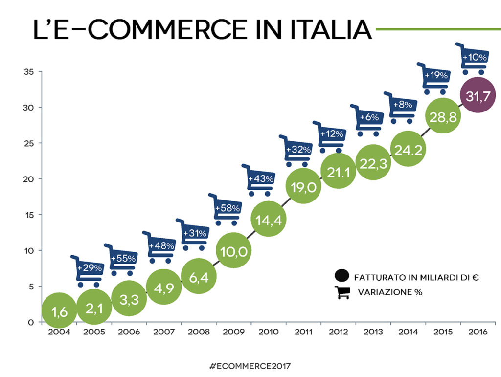 e commerce in Italia